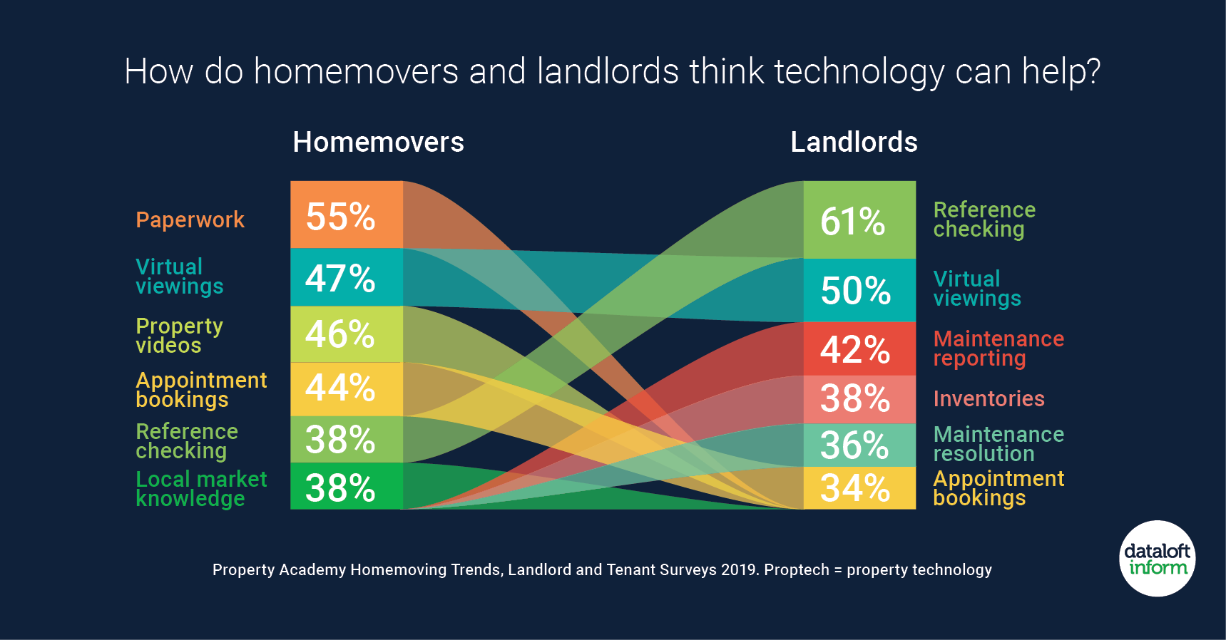 133 Dataloft inform Editors pick - DO HOMEOWNERS AND LANDLORDS THINK TECHNOLOGY CAN HELP?