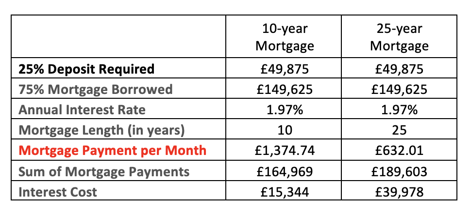 Screenshot 2021 08 16 at 10.13.54 - WHY SAVVY STOCKPORT BUY-TO-LET LANDLORDS DON'T USE 10-YEAR MORTGAGES