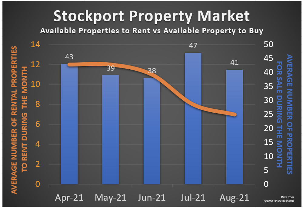 Screenshot 2021 09 08 at 11.37.04 - Stockport Homes Asking Prices Up 4%